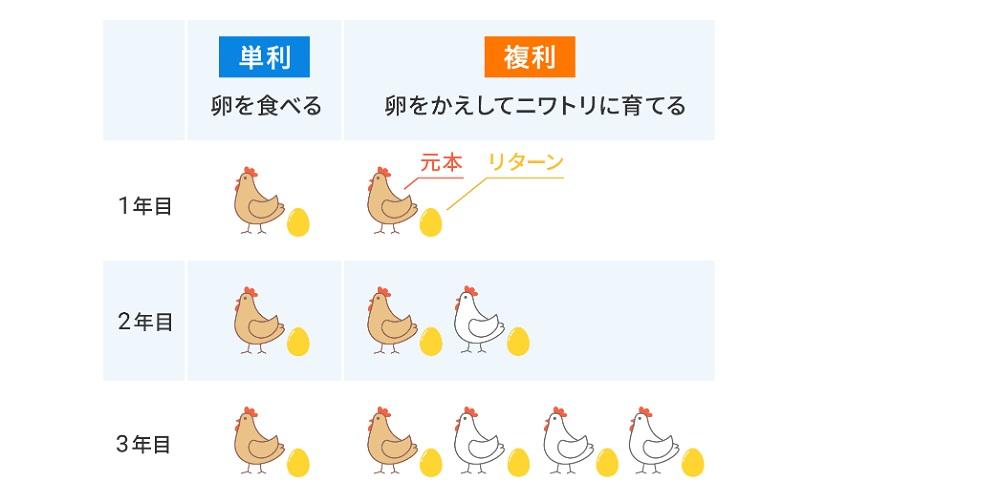 複利をニワトリの卵に置き換える
