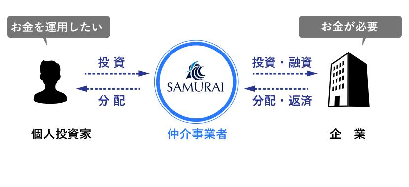 SAMURAI証券の公式サイトにある図解による説明