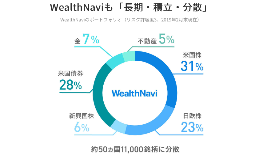 WealthNaviの投資先